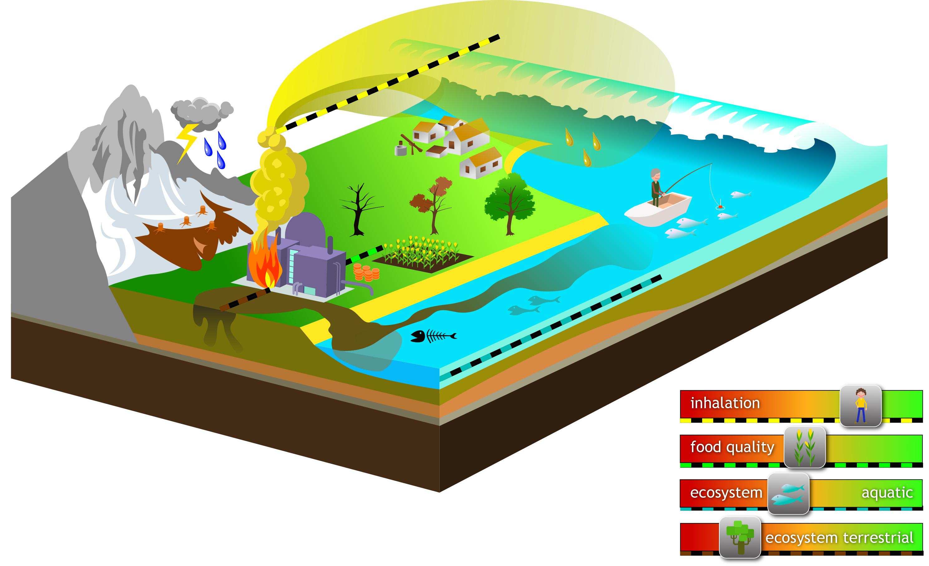 Vervuilingsfaktoren